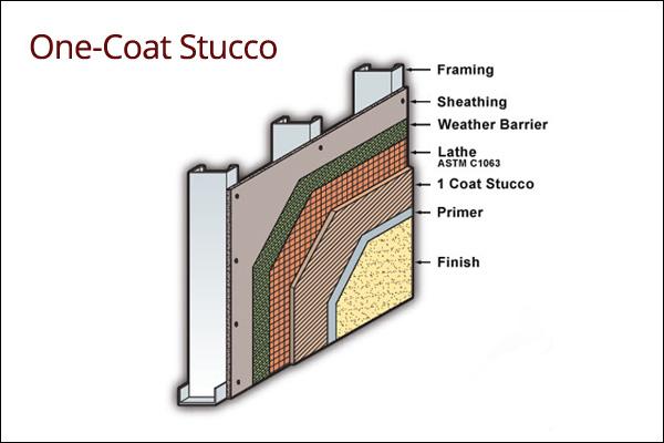 types-of-stucco-denver-co